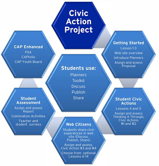 CAP Roadmap